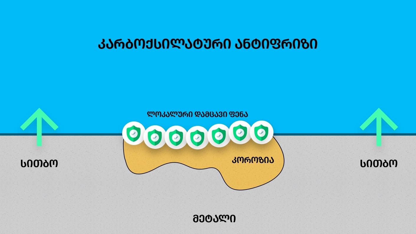 კარბოქსილატური ანტიფრიზი